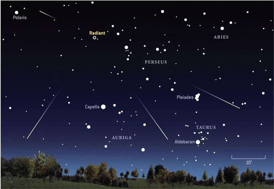 Perseidy schéma. Zdroj: Astronomický ústav AV ČR